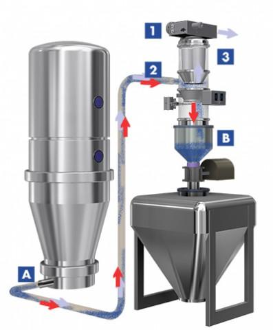 Fuktionsweise von einem Vakuumförderer